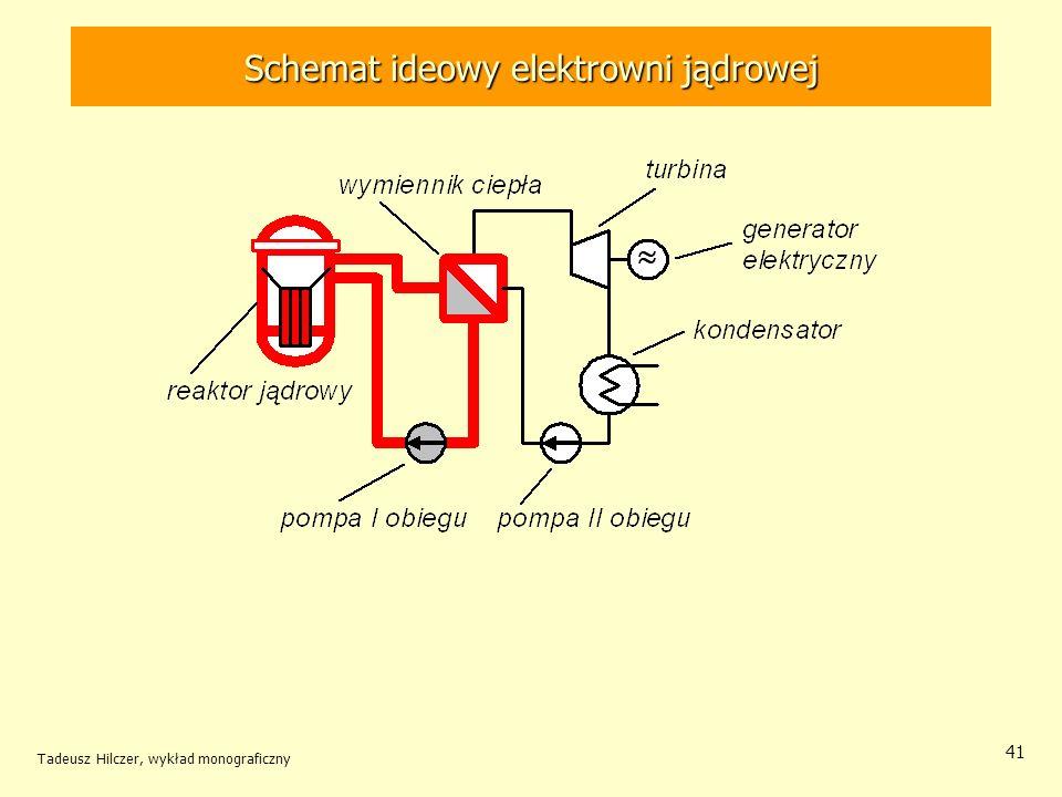 Schemat ideowy elektrowni jądrowej