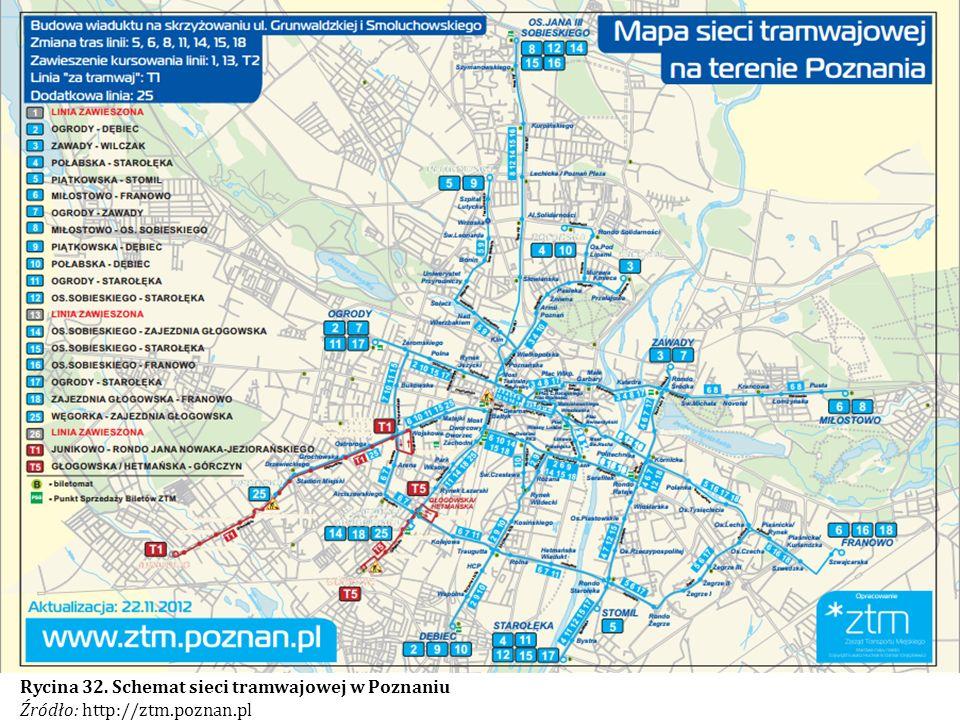Rycina 32. Schemat sieci tramwajowej w Poznaniu