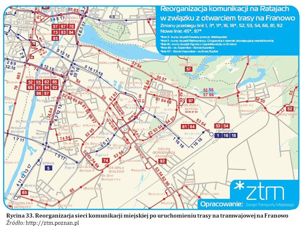 Rycina 33. Reorganizacja sieci komunikacji miejskiej po uruchomieniu trasy na tramwajowej na Franowo