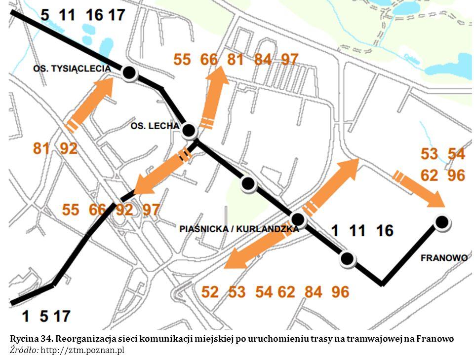 Rycina 34. Reorganizacja sieci komunikacji miejskiej po uruchomieniu trasy na tramwajowej na Franowo