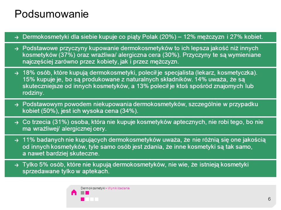 Podsumowanie Dermokosmetyki dla siebie kupuje co piąty Polak (20%) – 12% mężczyzn i 27% kobiet.