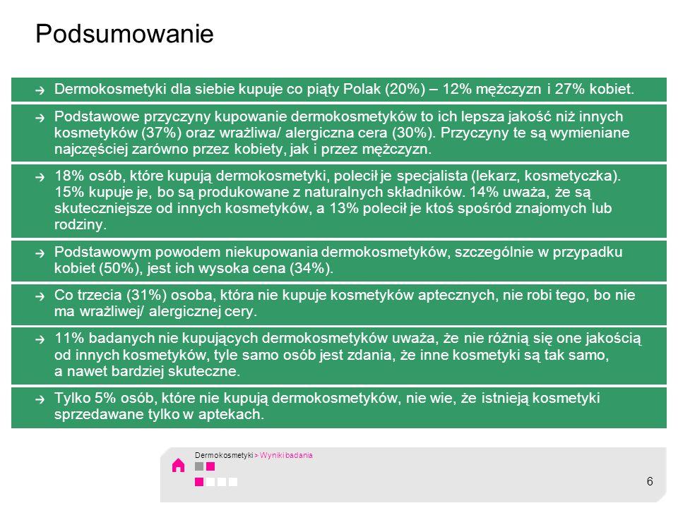PodsumowanieDermokosmetyki dla siebie kupuje co piąty Polak (20%) – 12% mężczyzn i 27% kobiet.