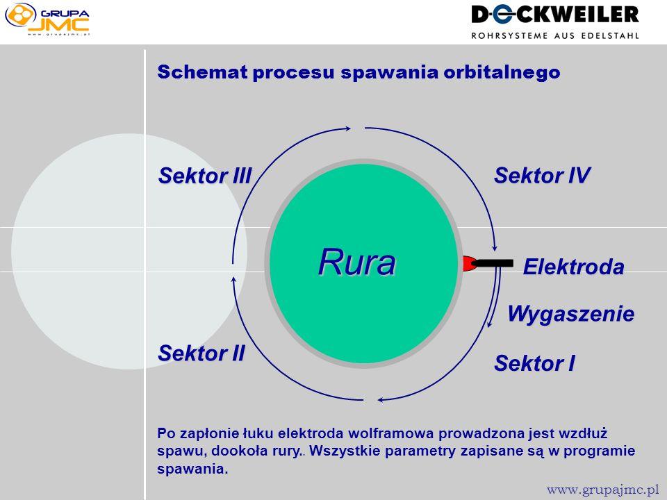 Rura Sektor III Sektor IV Elektroda Wygaszenie Sektor II Sektor I