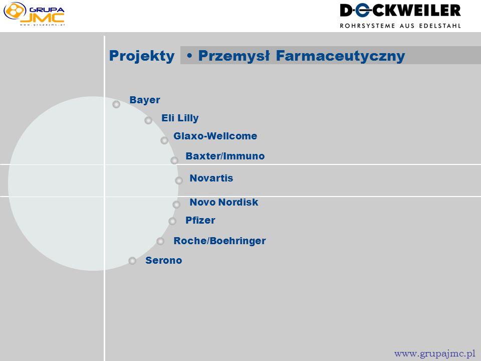 Projekty • Przemysł Farmaceutyczny