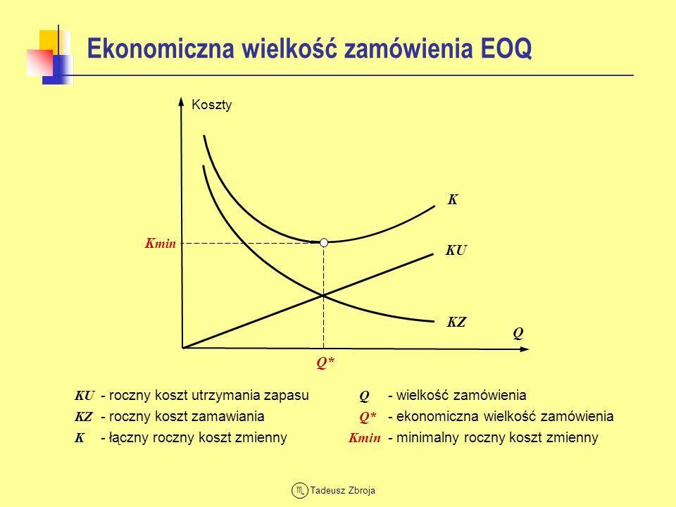 Ekonomiczna wielkość zamówienia EOQ
