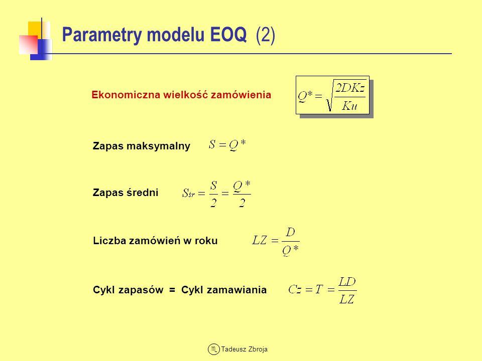 Parametry modelu EOQ (2)