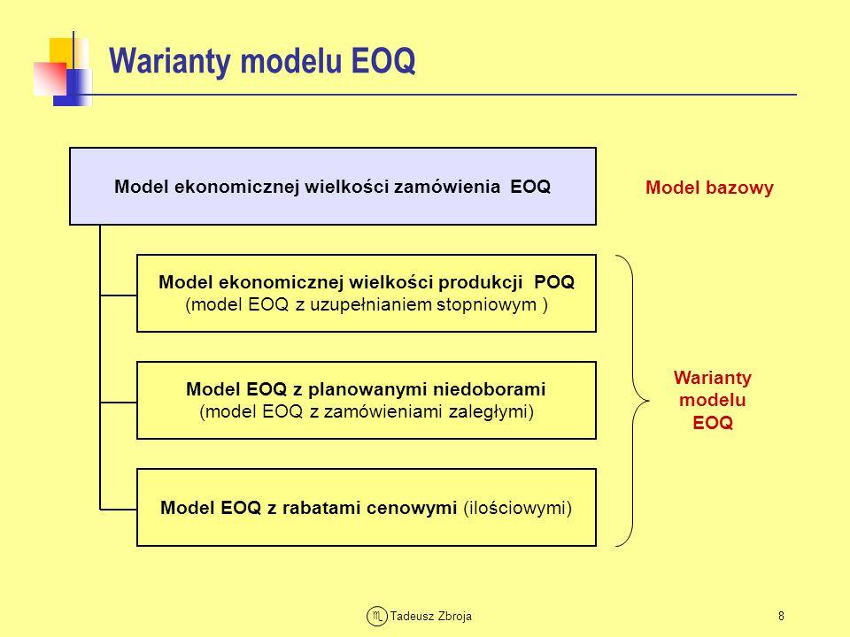 Model ekonomicznej wielkości zamówienia EOQ