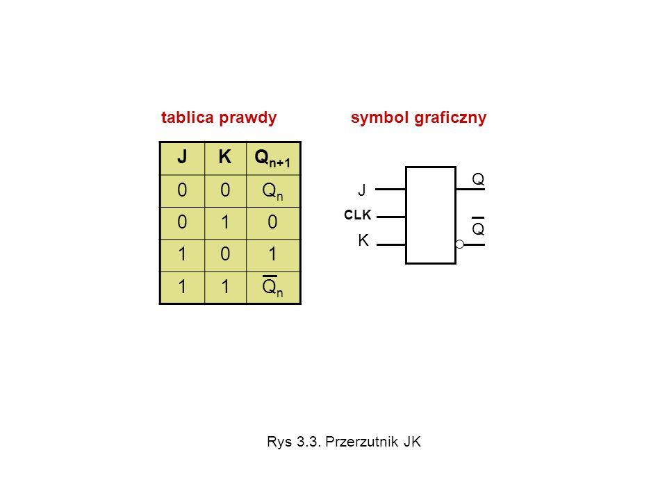 J K Qn+1 Qn 1 tablica prawdy symbol graficzny Q J K
