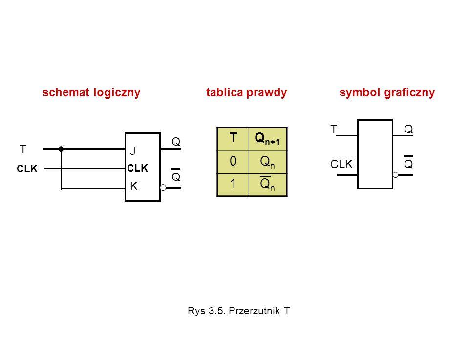T Qn+1 Qn 1 schemat logiczny tablica prawdy symbol graficzny T CLK Q T