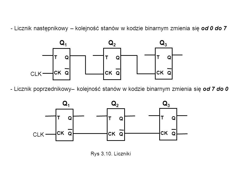 - Licznik następnikowy – kolejność stanów w kodzie binarnym zmienia się od 0 do 7