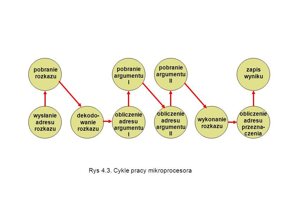 Rys 4.3. Cykle pracy mikroprocesora