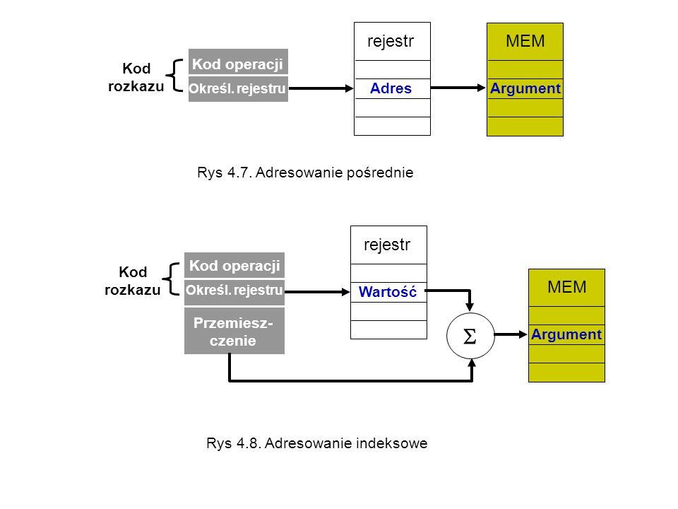  MEM rejestr MEM rejestr Kod operacji Kod rozkazu Argument Adres
