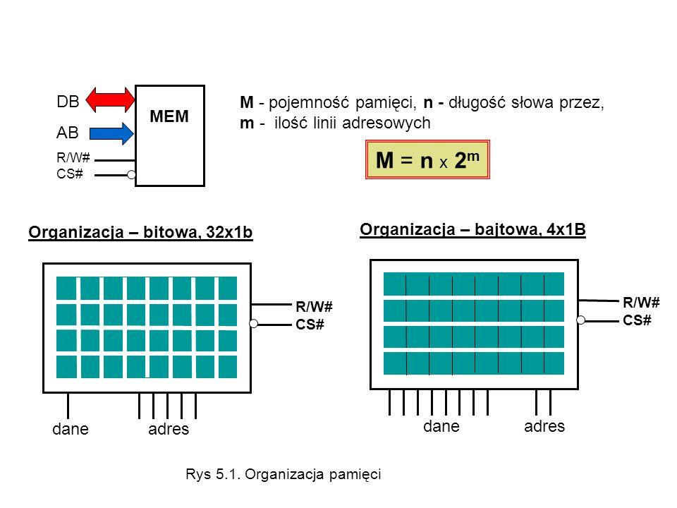 DB AB. R/W# CS# MEM. M - pojemność pamięci, n - długość słowa przez, m - ilość linii adresowych.
