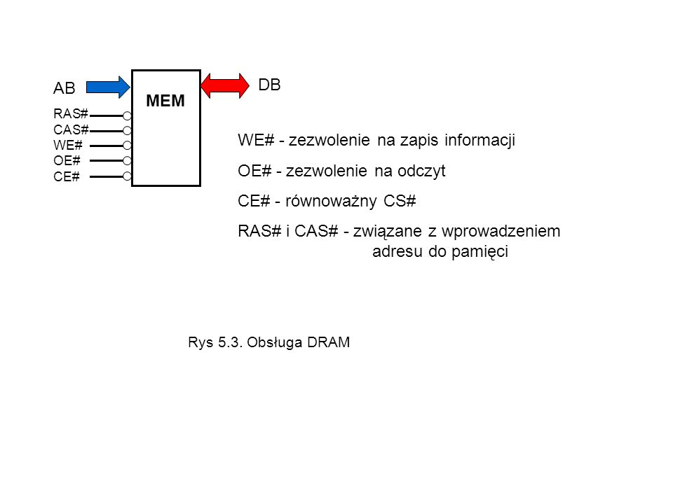 WE# - zezwolenie na zapis informacji OE# - zezwolenie na odczyt