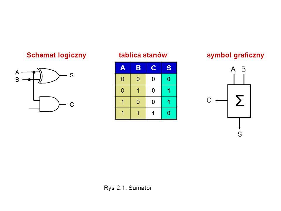 Σ Schemat logiczny tablica stanów symbol graficzny A B A B C S 1 A B S