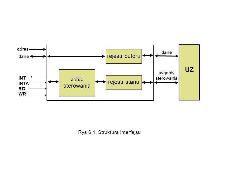 UZ rejestr buforu układ sterowania rejestr stanu