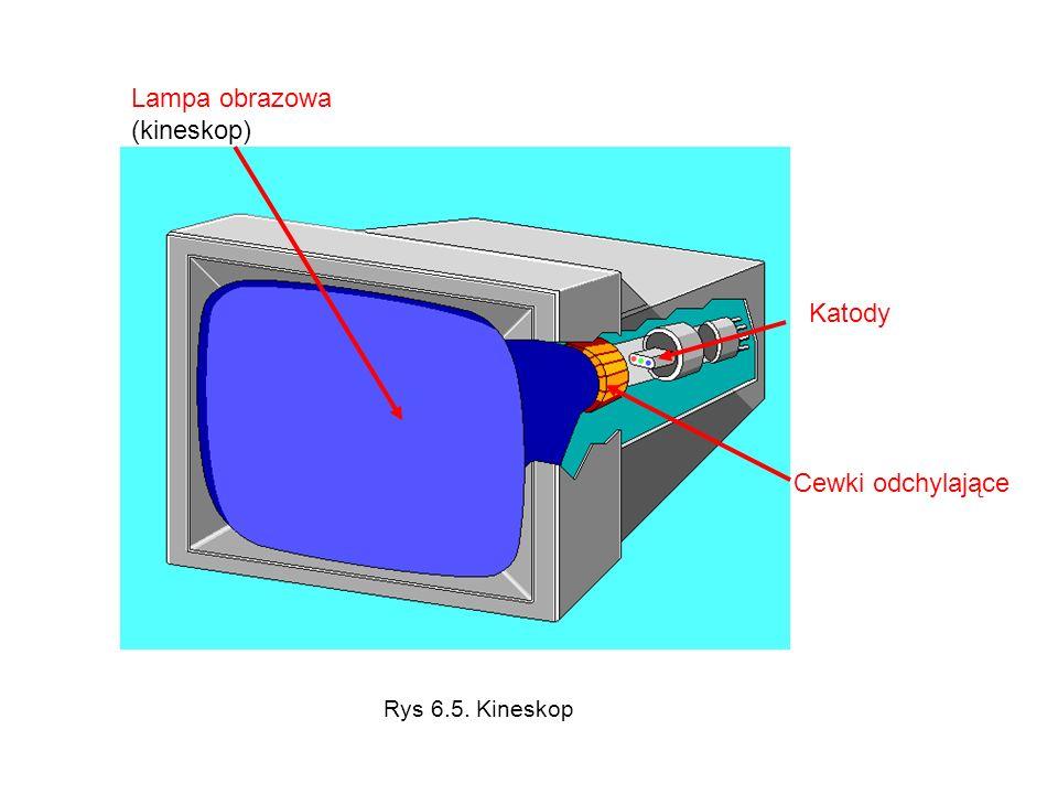 Lampa obrazowa (kineskop)