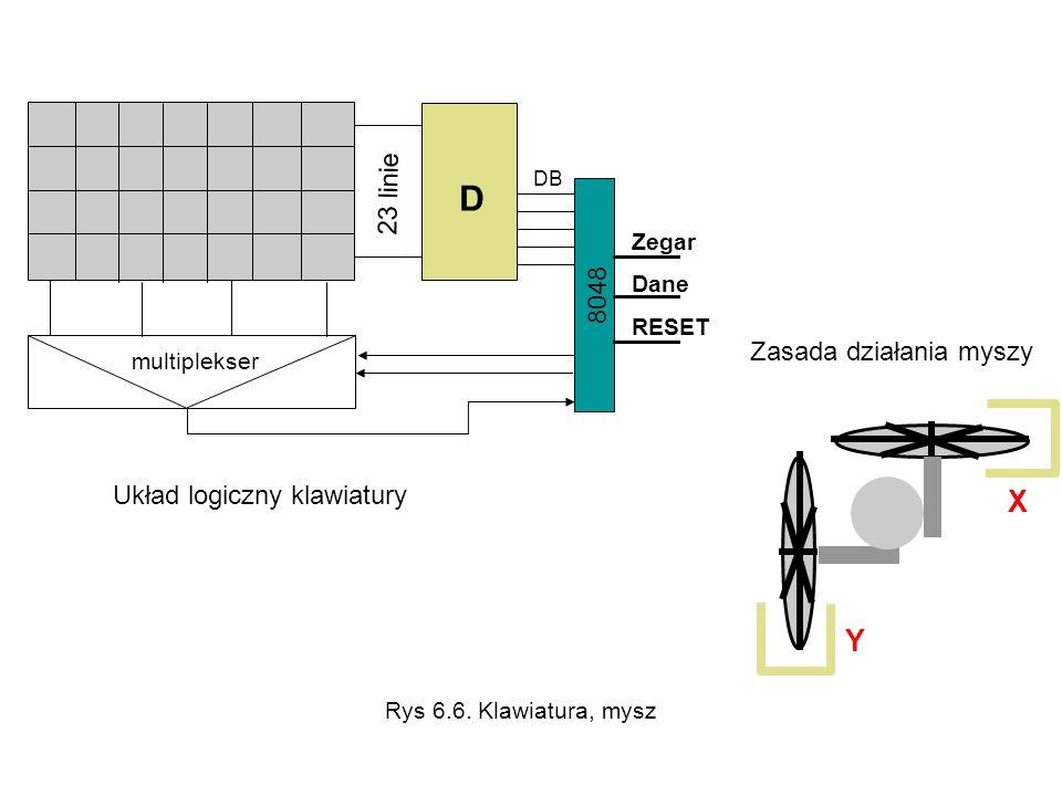 D X Y 23 linie 8048 Zasada działania myszy Układ logiczny klawiatury