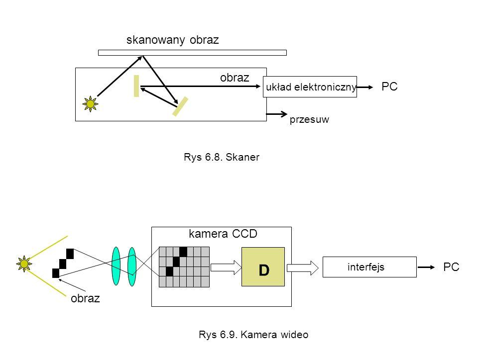 D skanowany obraz obraz PC kamera CCD PC obraz układ elektroniczny