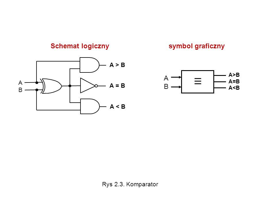 III Schemat logiczny symbol graficzny A > B A B A = B A < B