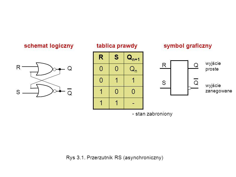 R S Qn+1 Qn 1 - schemat logiczny tablica prawdy symbol graficzny R S Q