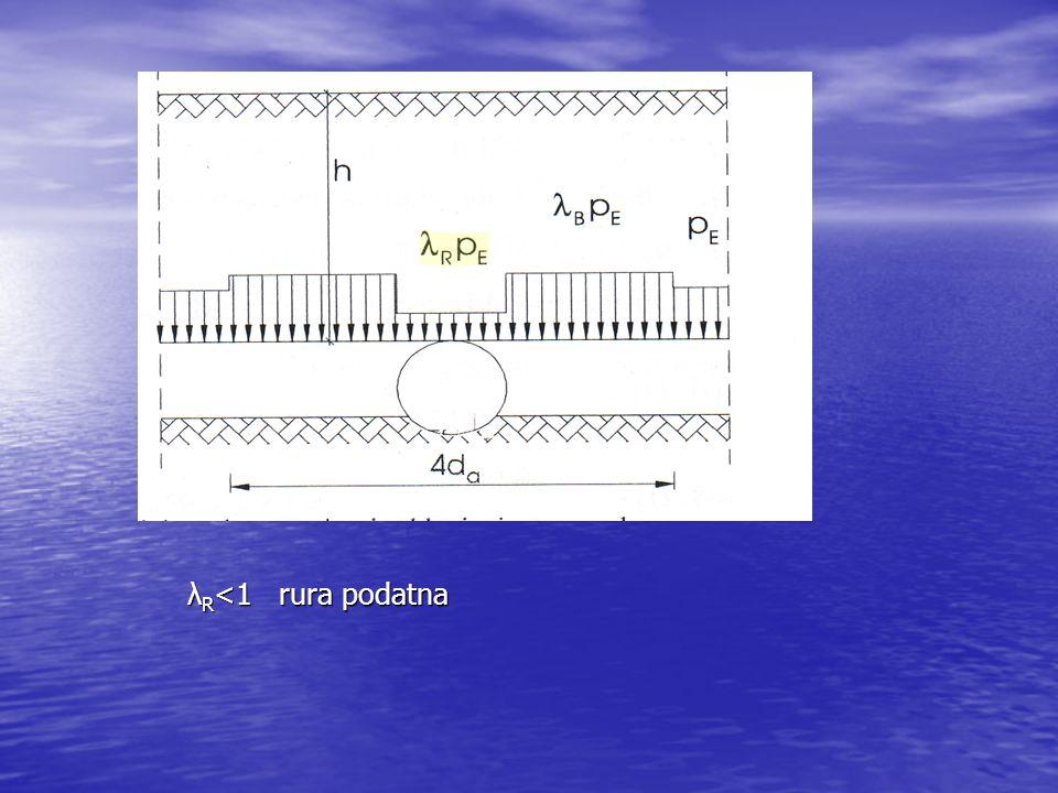 λR<1 rura podatna