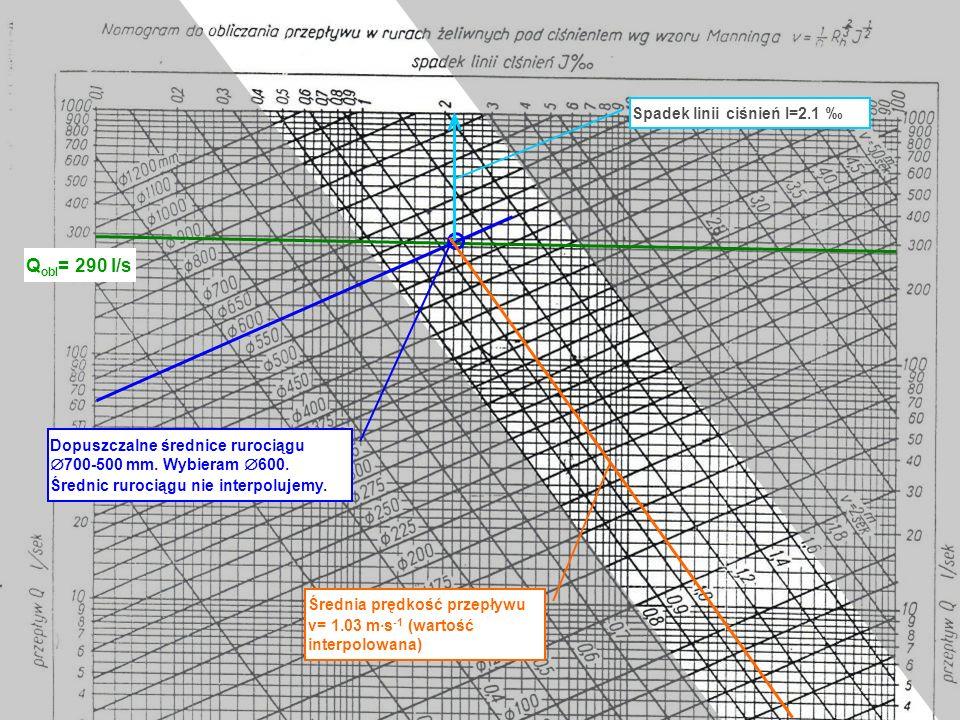 Qobl= 290 l/s Spadek linii ciśnień I=2.1 ‰