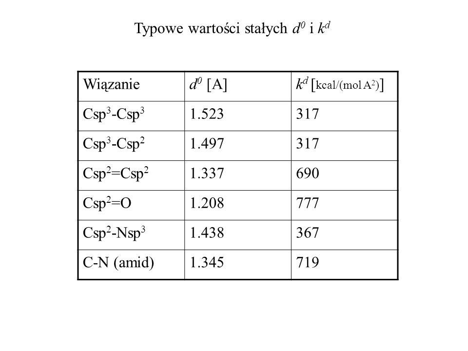 Typowe wartości stałych d0 i kd