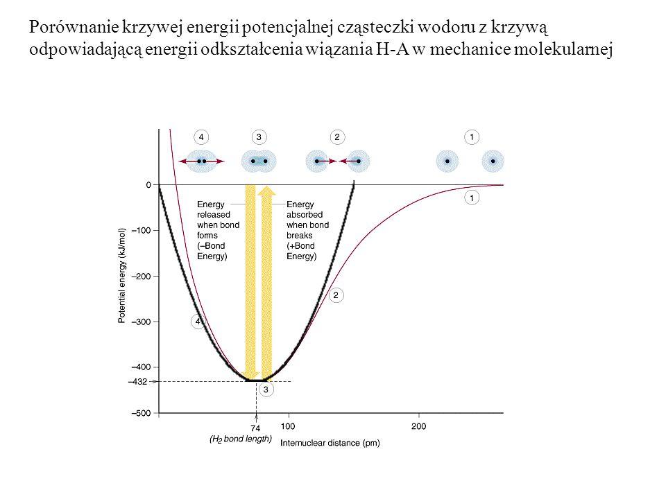 Porównanie krzywej energii potencjalnej cząsteczki wodoru z krzywą odpowiadającą energii odkształcenia wiązania H-A w mechanice molekularnej