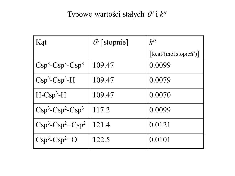 Typowe wartości stałych q0 i kq