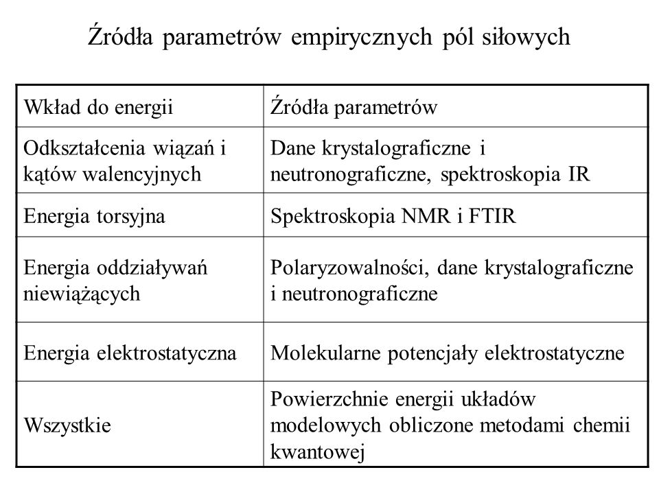 Źródła parametrów empirycznych pól siłowych