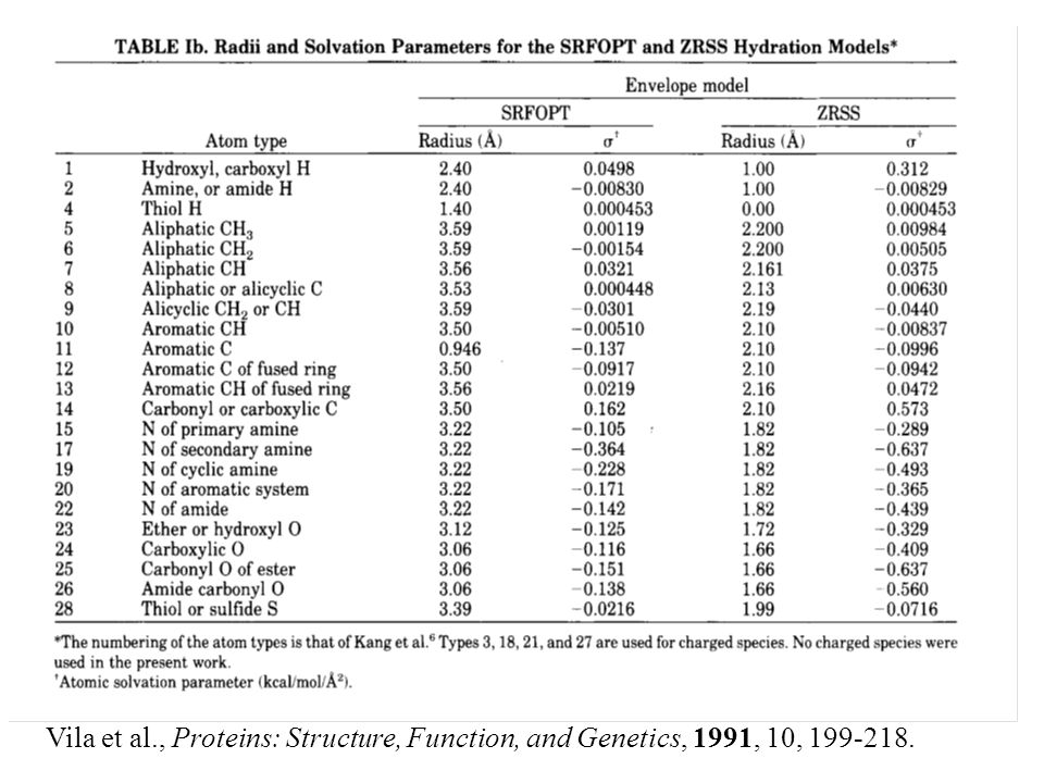 Vila et al., Proteins: Structure, Function, and Genetics, 1991, 10, 199-218.