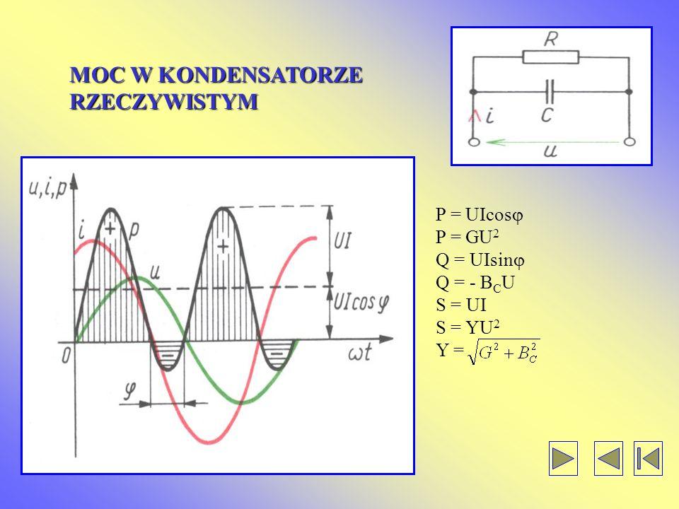 MOC W KONDENSATORZE RZECZYWISTYM P = UIcos P = GU2 Q = UIsin