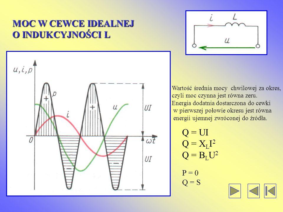 MOC W CEWCE IDEALNEJ O INDUKCYJNOŚCI L Q = UI Q = XLI2 Q = BLU2 P = 0