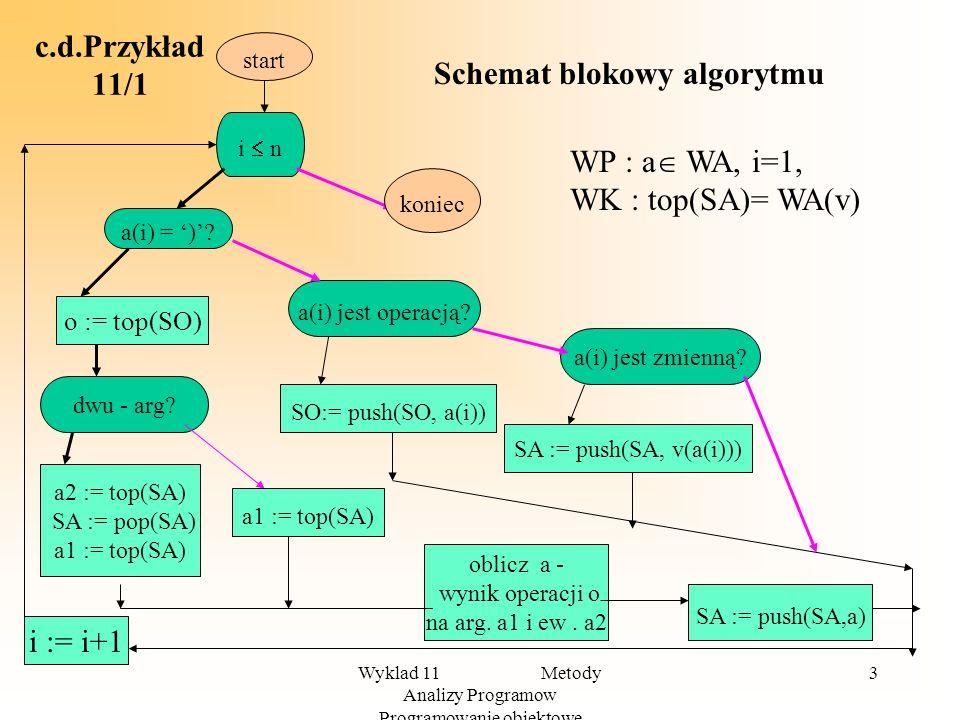 Schemat blokowy algorytmu