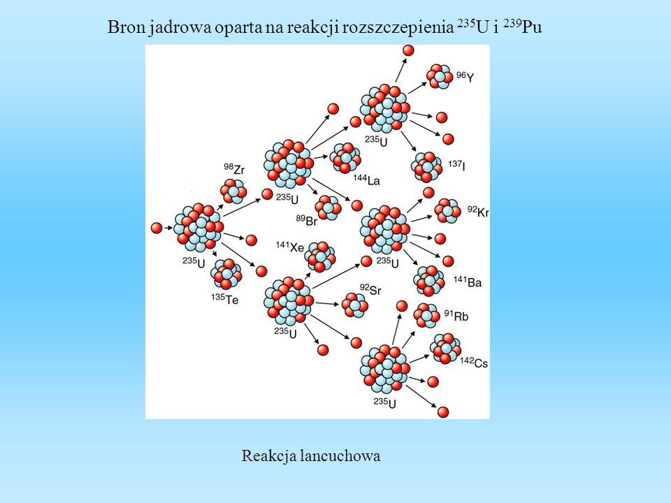 Bron jadrowa oparta na reakcji rozszczepienia 235U i 239Pu