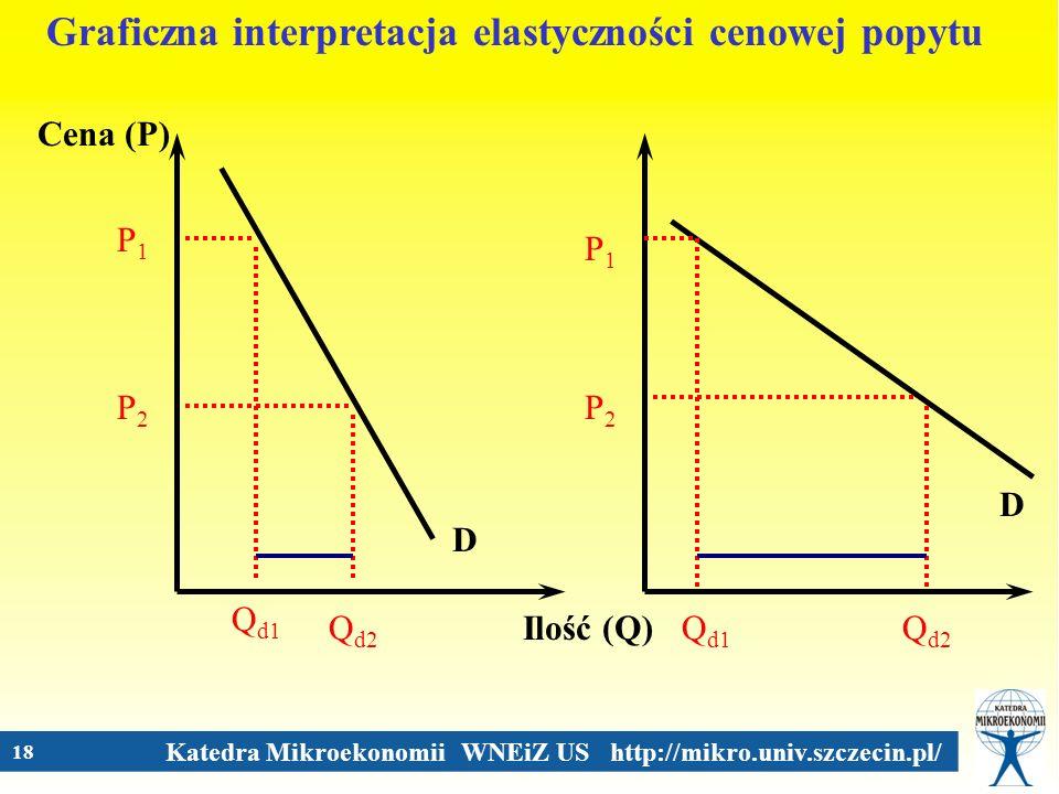 Graficzna interpretacja elastyczności cenowej popytu