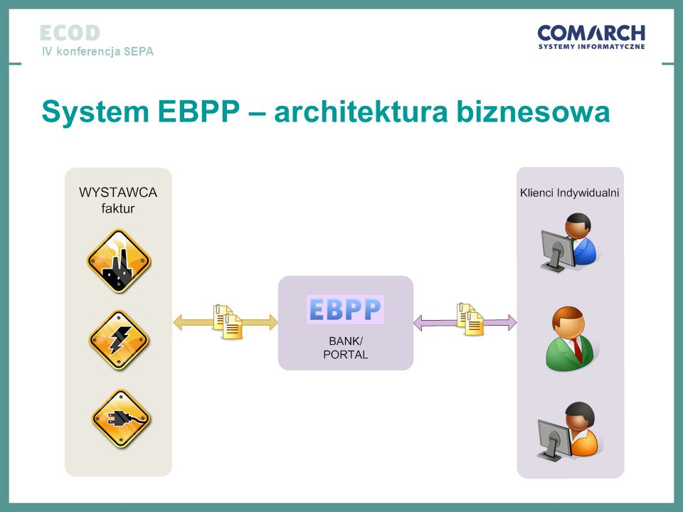 System EBPP – architektura biznesowa