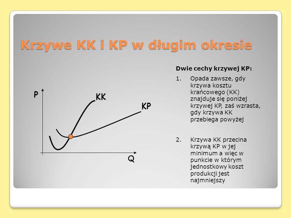 Krzywe KK i KP w długim okresie