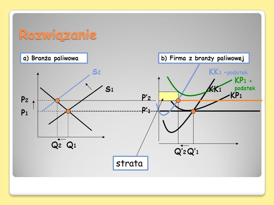Rozwiązanie strata S2 KK1 +podatek KP1 + podatek S1 KK1 KP1 P'2 P2 P'1