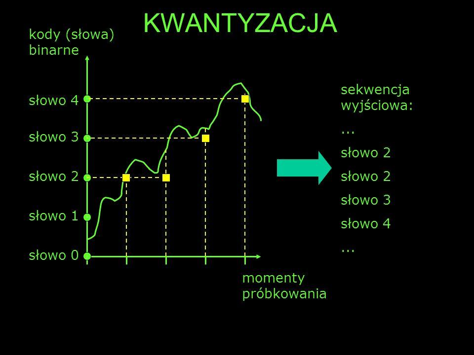 KWANTYZACJA kody (słowa) binarne sekwencja wyjściowa: słowo 4 ...