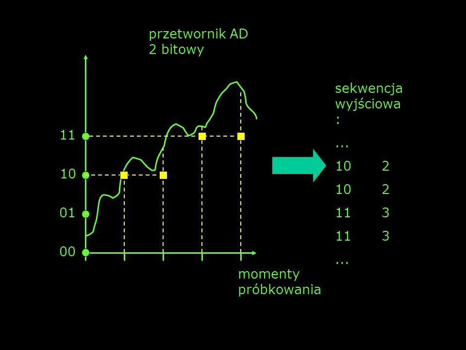 przetwornik AD 2 bitowy sekwencja wyjściowa: ... 10 2 11 3 11 10 01 00 momenty próbkowania