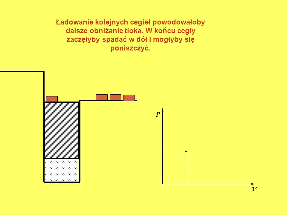 Ładowanie kolejnych cegieł powodowałoby dalsze obniżanie tłoka
