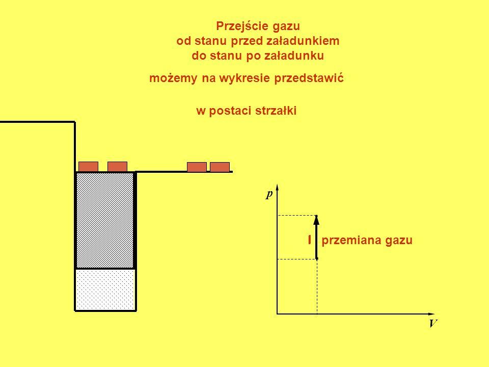 . . Przejście gazu od stanu przed załadunkiem do stanu po załadunku