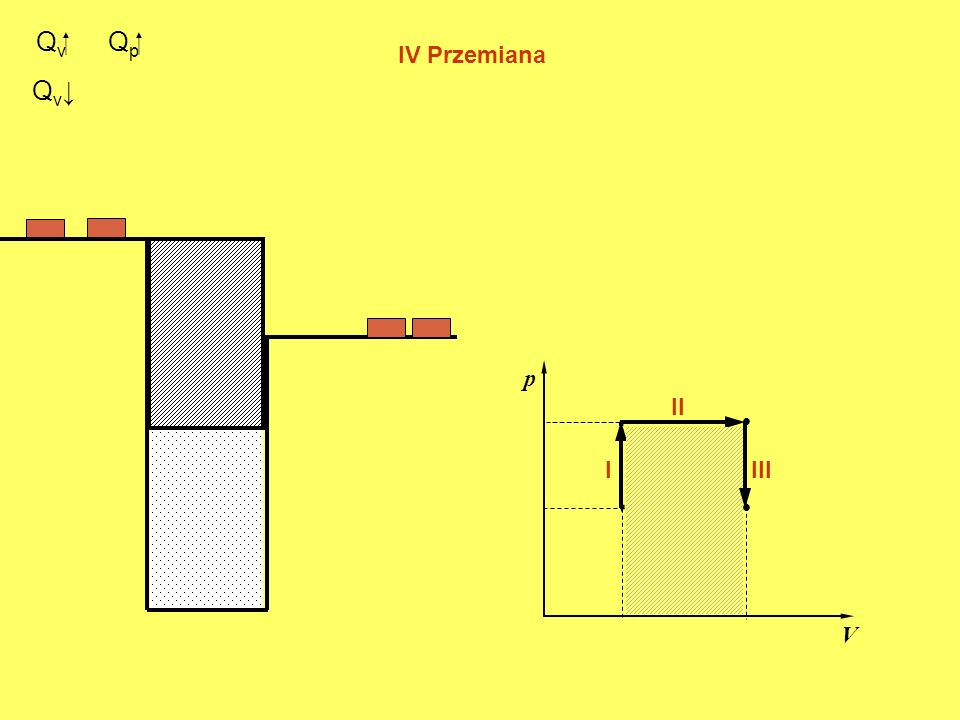 Qv Qp IV Przemiana Qv↓ p . II  I III .  V