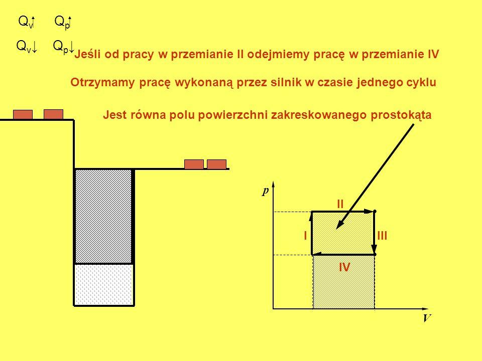 QvQp Qv↓ Qp↓ Jeśli od pracy w przemianie II odejmiemy pracę w przemianie IV. Otrzymamy pracę wykonaną przez silnik w czasie jednego cyklu.