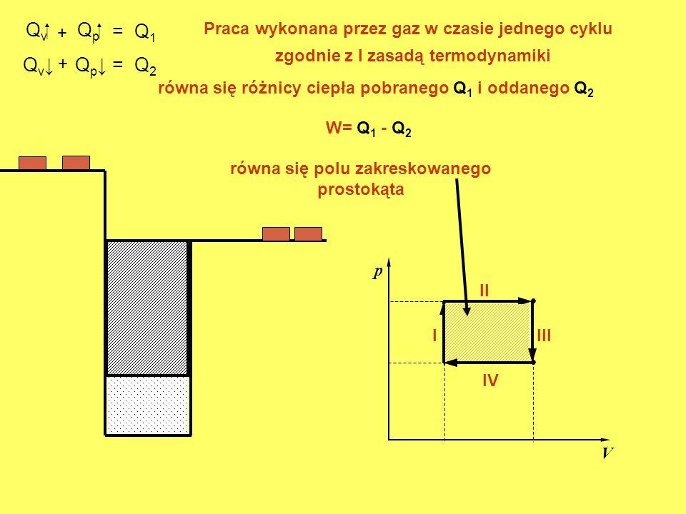 Qv+ Qp = Q1. Praca wykonana przez gaz w czasie jednego cyklu. zgodnie z I zasadą termodynamiki. Qv↓