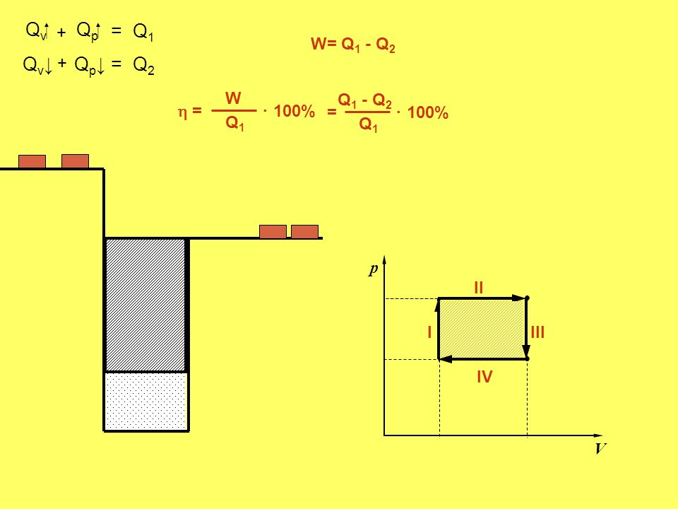 . . Qv Qp = Q1 Qv↓ Qp↓ = Q2 + W= Q1 - Q2 +  = W Q1 100% . = Q1 100%