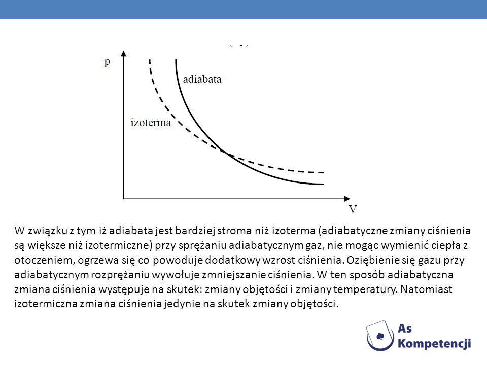 W związku z tym iż adiabata jest bardziej stroma niż izoterma (adiabatyczne zmiany ciśnienia