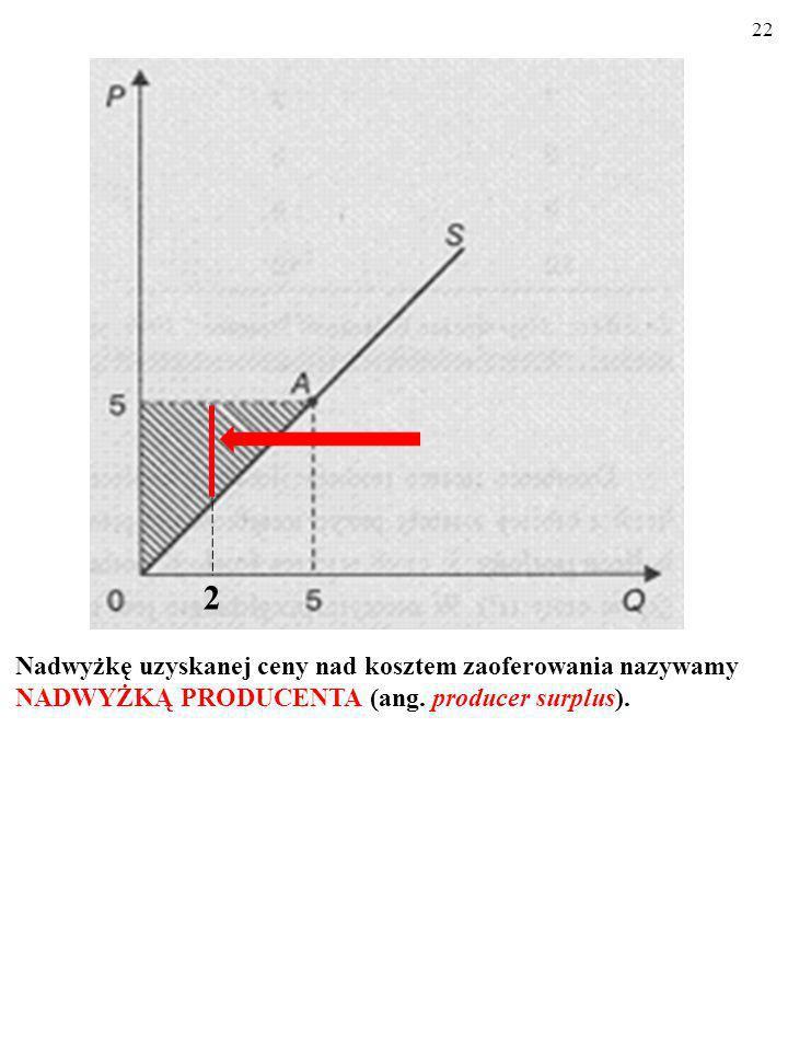 Nadwyżkę uzyskanej ceny nad kosztem zaoferowania nazywamy NADWYŻKĄ PRODUCENTA (ang. producer surplus).